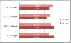 Ценовые сегменты кондиционеров в I полугодии 2019 г. (в денежном выражении)